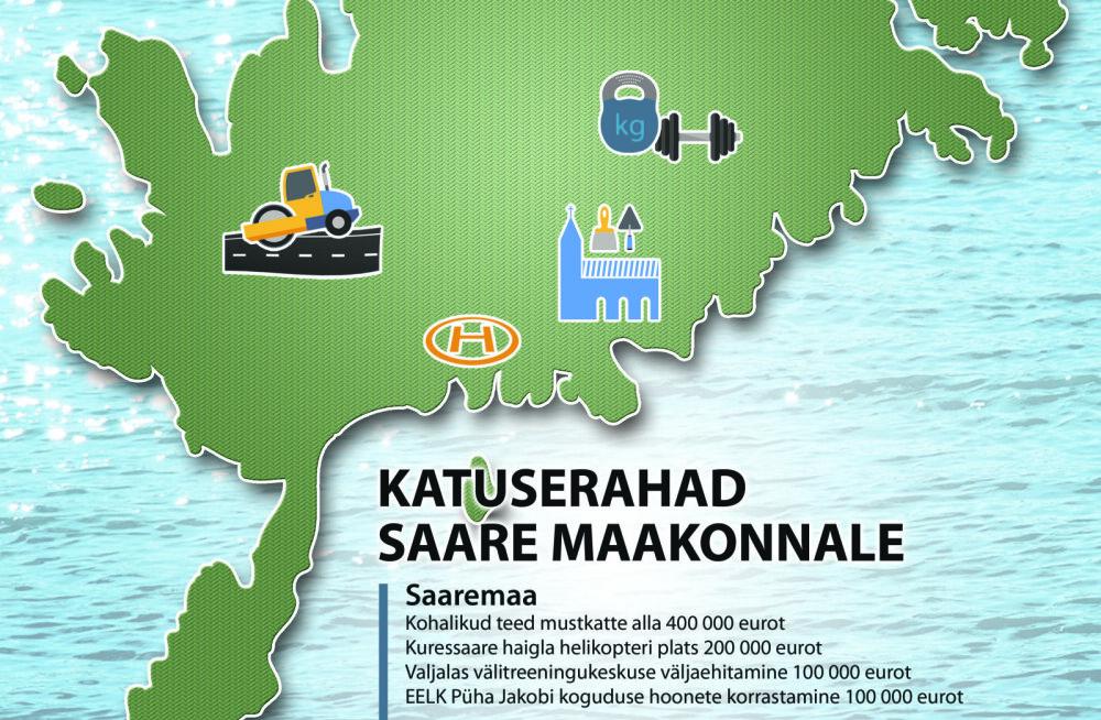 MEIE MAA | Saare maakonnale katuserahaks miljon eurot