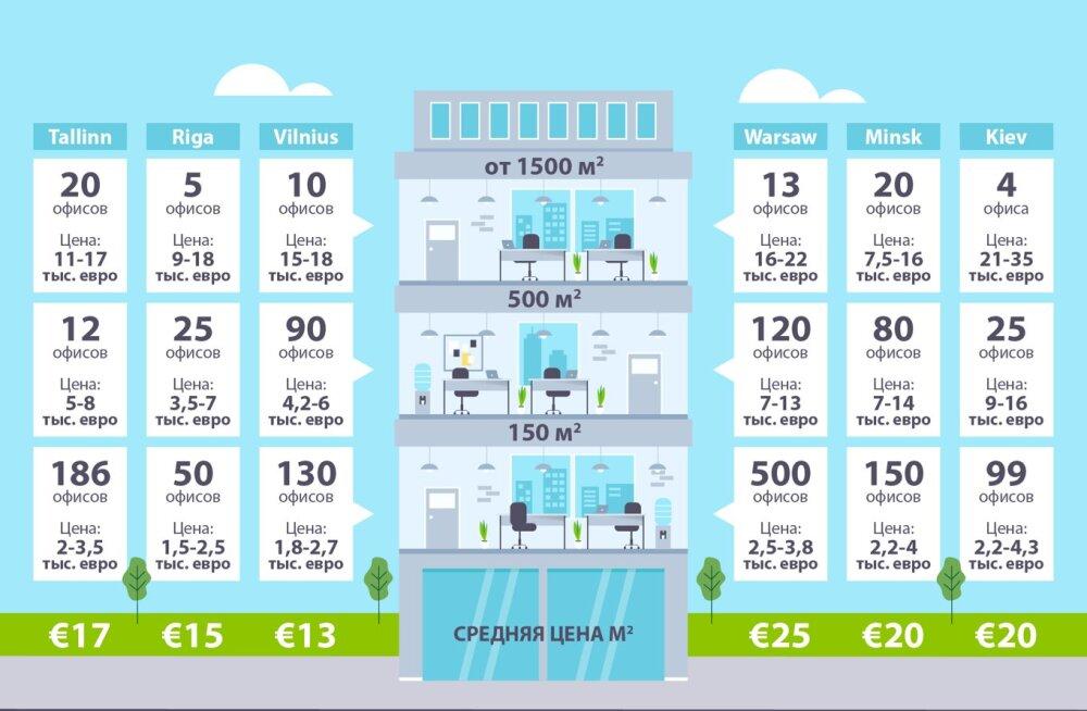 Стоимость аренды офисов в столицах стран Балтии значительно ниже по сравнению с Киевом, Минском и Варшавой