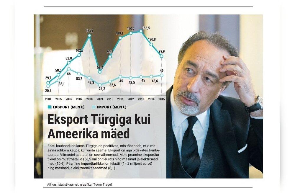 Eksport Türgiga kui Ameerika mäed