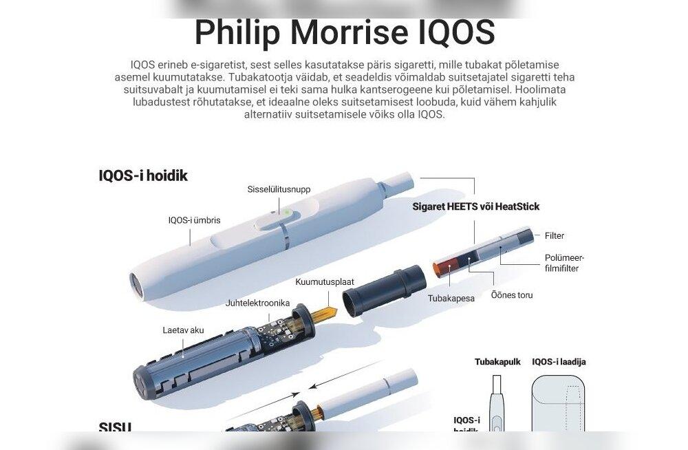 Philip Morrise IQOS