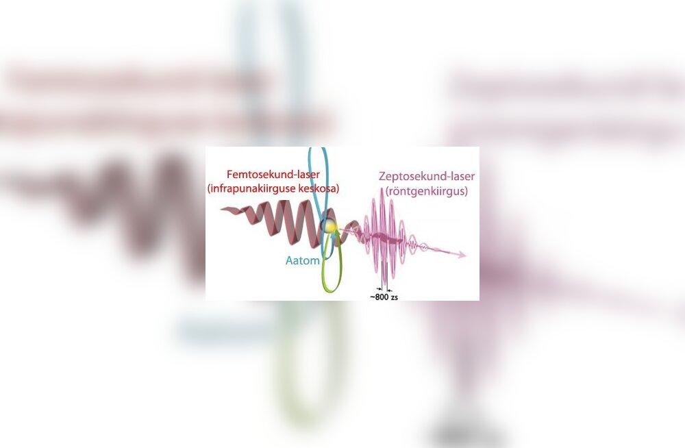 Zeptosekund-laserid ei pruugi olla kättesaamatud