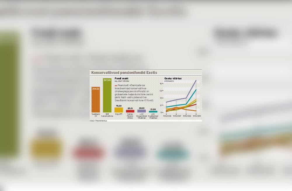 Analüüs: Riik peaks käivitama oma võlakirjaprogrammi