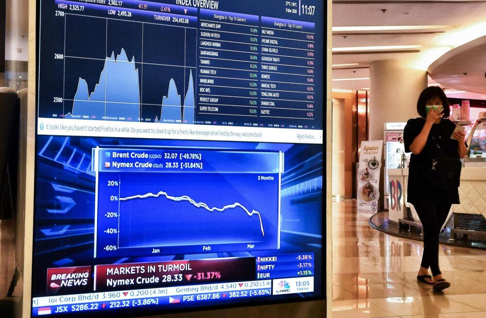 Saudi Araabia alustas hinnasõda ja nafta hind tegi läbi suurima kukkumise pärast 1991. aastat