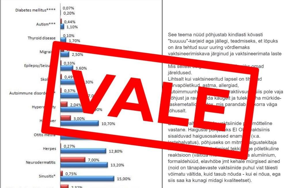 Viraalne vaktsiinivastane postitus valetab statistika ja allikatega
