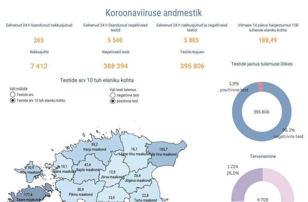 GRAAFIK | Ööpäevaga lisandus 265 koroonaviiruse juhtumit, nakatumiskordaja ligineb 190-le