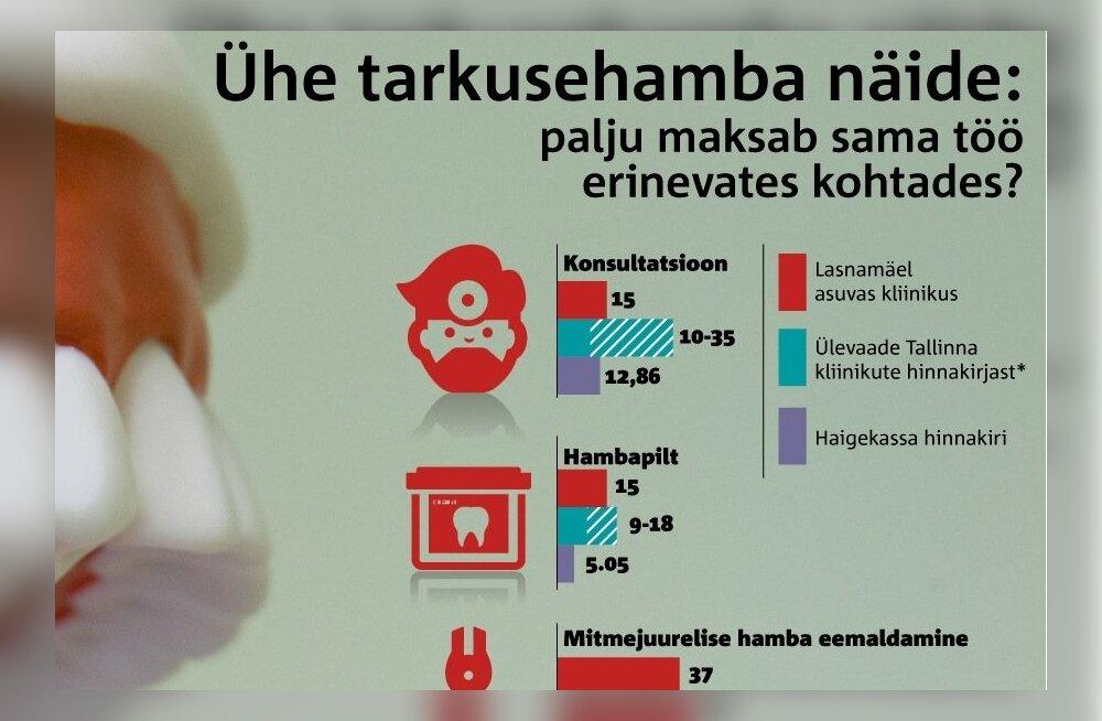 Graafik: mis maksab hambaravi