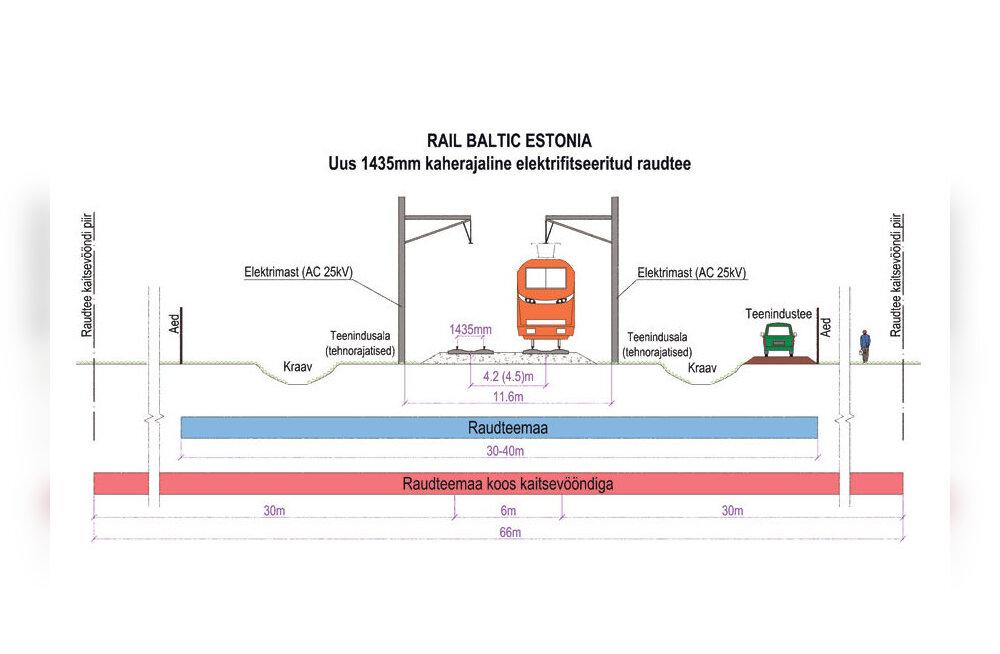 Rail Balticul tasub silma peal hoida