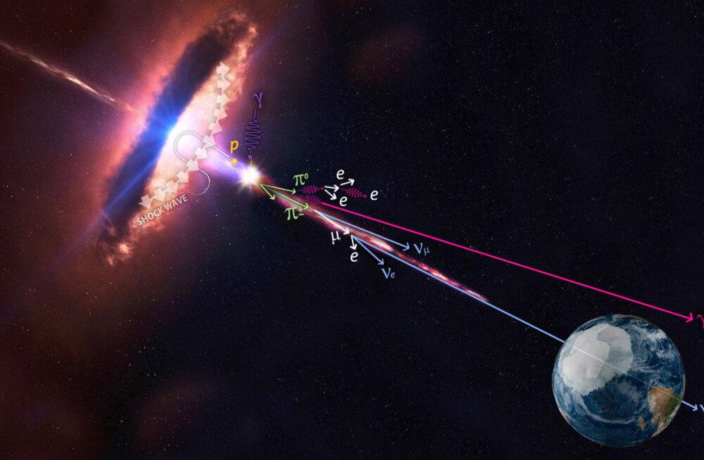 Ülienergeetilised kummitusosakesed pärinevad kaugest galaktikast
