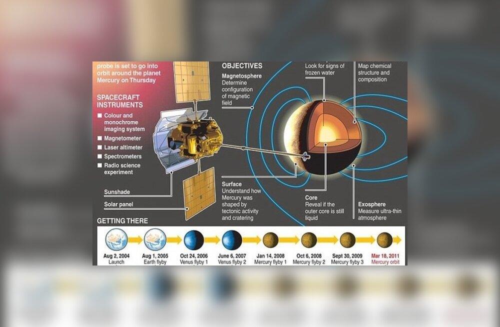 NASA missioon Merkuurile
