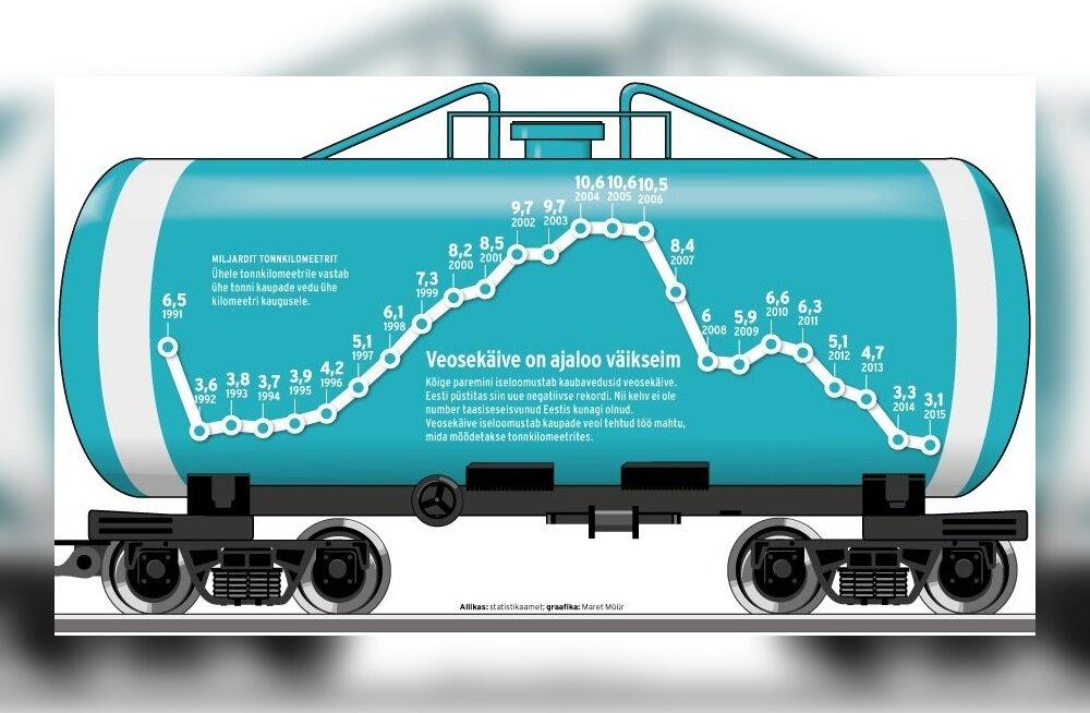 Eesti raudteedel veeti viimati nii vähe kaupa 1990. aastate alguses