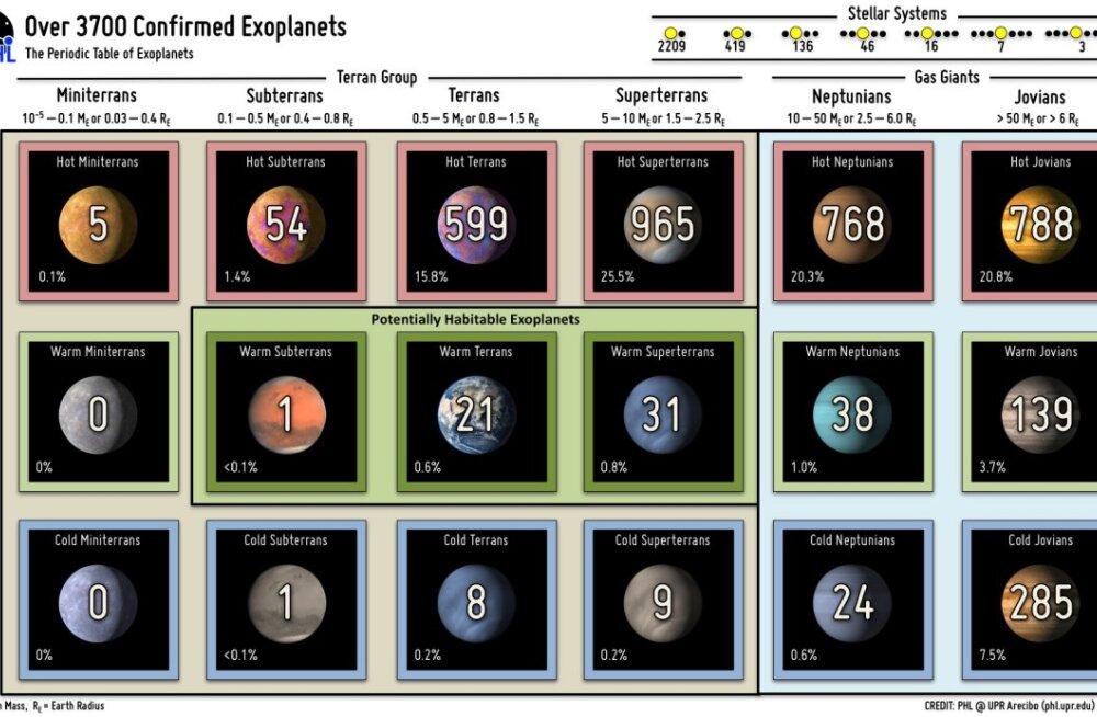 TABEL | Kui palju seni avastatud eksoplaneetide seas üldse meie mõistes eluks kõlblikke leidub?
