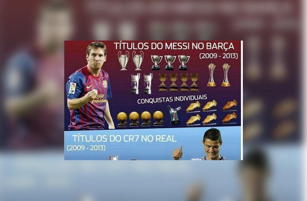 Messi ja Ronaldo tiitlivõitude võrdlus