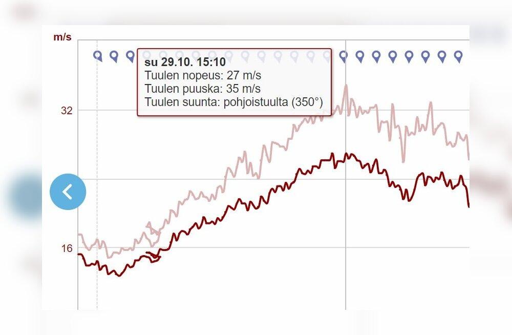 JAGA MULJEID | Sügistorm: kas sina reisisid eile tuulistes ja tormistes oludes Läänemere laeval?