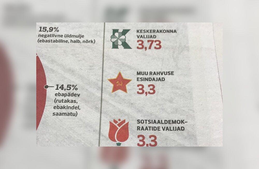 В статье Postimees представителей нацменьшинств отметили красной звездой с серпом и молотом