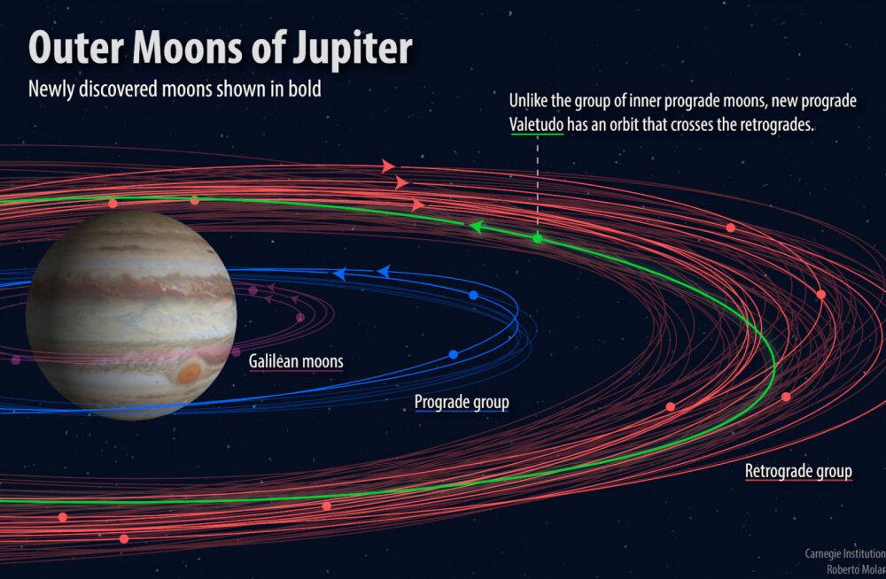 Jupiteril on üllatavalt palju kuusid: äsja leiti veel 12, neist üks eriti ebatavaline