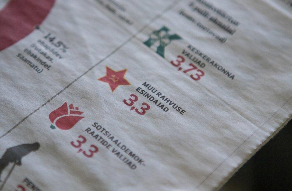 Палата представителей нацменьшинств о красной звезде в статье Postimees: это провокация, направленная на раскол общества