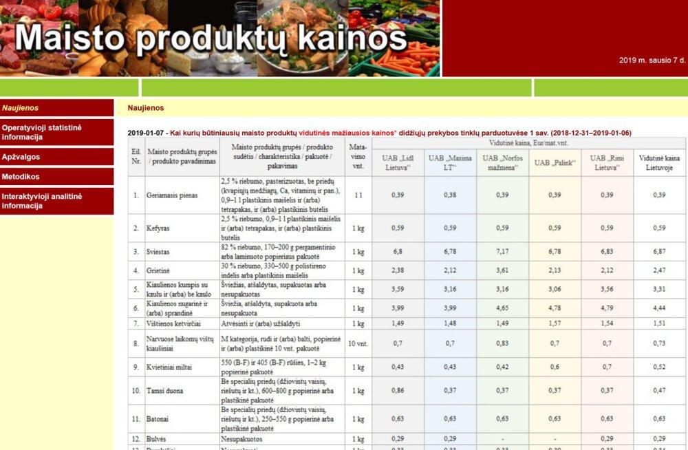 4e68828b85f Leedu avaldas internetis viie poeketi peamiste toidukaupade hinnad ...