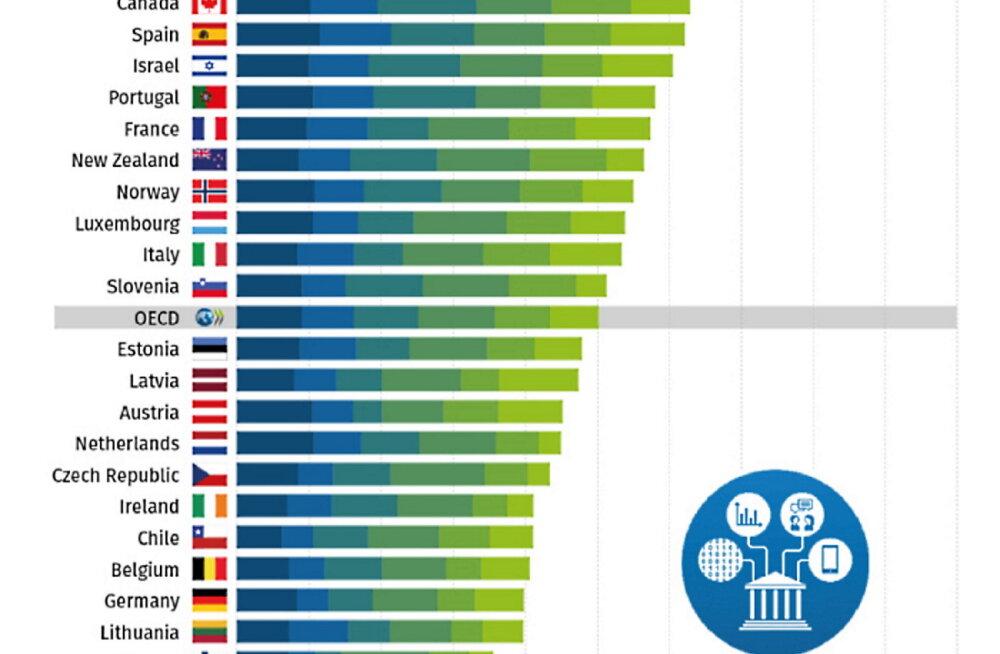 """Ilves: """"Mul läheb süda pahaks!"""" – Eesti e-riik langes alla OECD keskmise taseme"""
