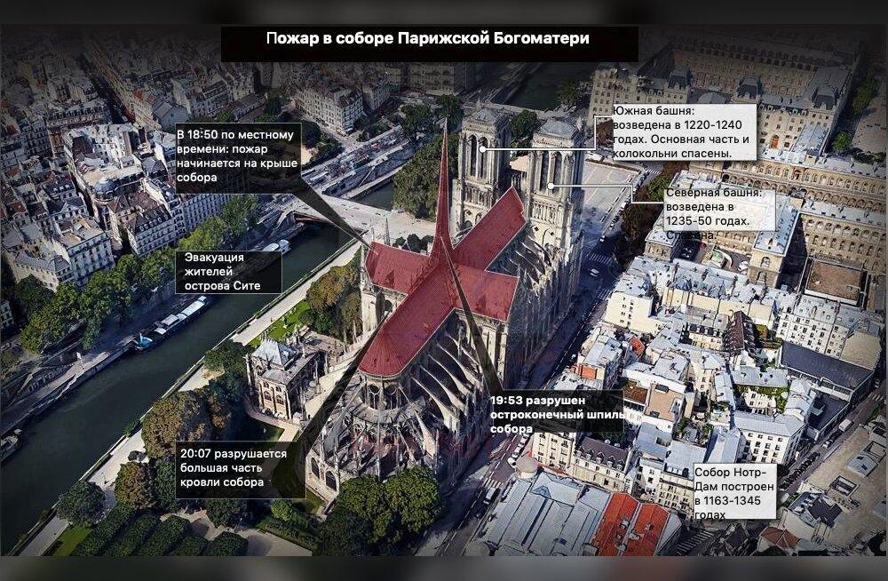 График: в результате пожара в соборе Нотр-Дам сгорело более 1000 квадратных метров старинной кровли