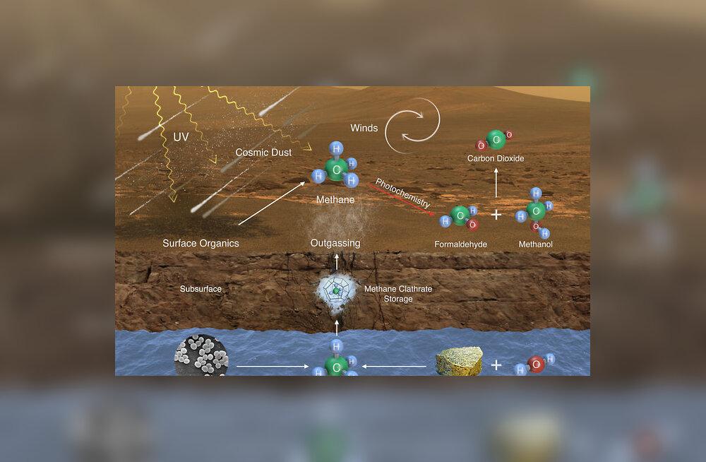 Metaani teke Marsil
