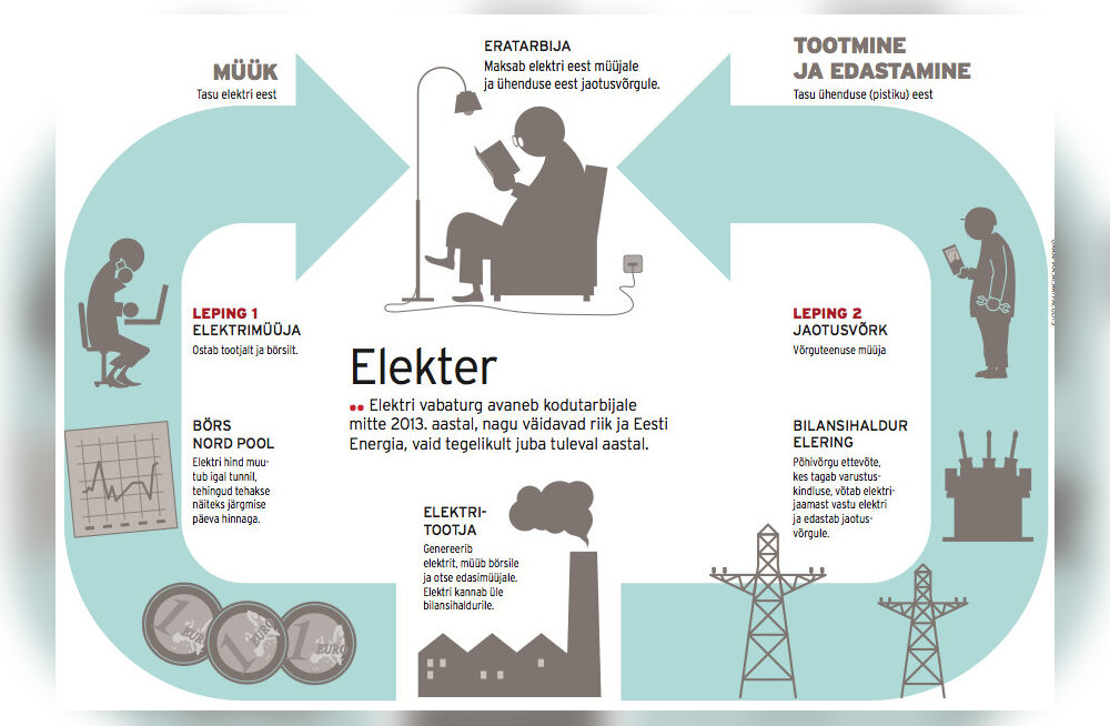 TÄISMAHUS: Vaba elektriturg saabub Eestisse oodatust aasta jagu varem