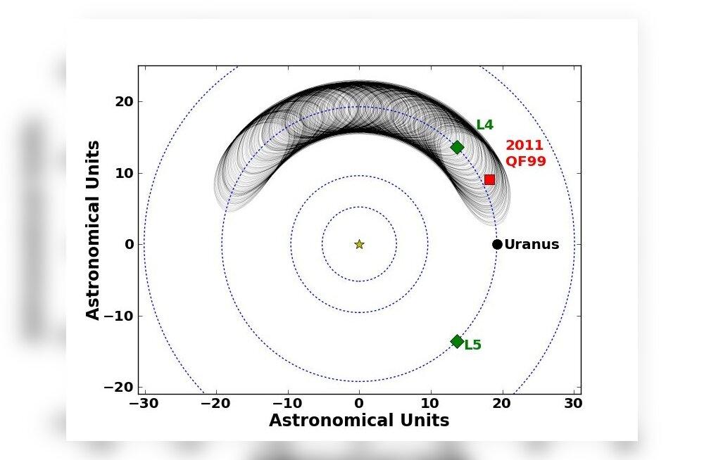 Troojalane: asteroid, millega planeedid mängivad palli