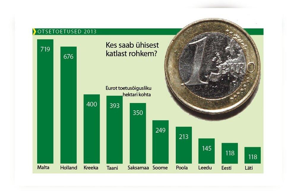 Eesti konnasilmad:otsetoetused ja rohestamine