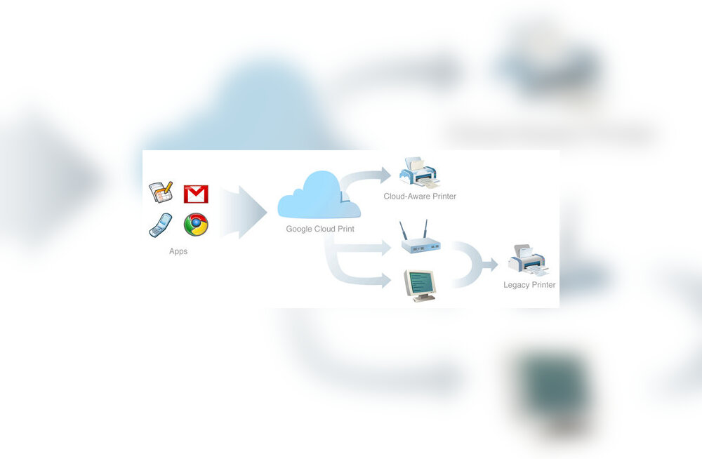 Google Cloud Print: printimine mobiilseadmest või printerist eemal olles