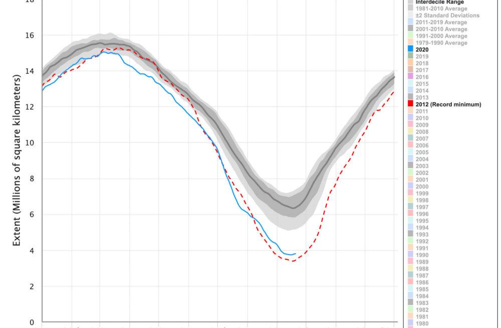 Arktika merejää on tänavu sulanud väiksuselt teise ulatuseni
