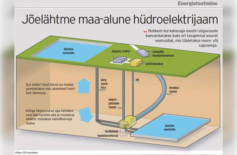 Tallinna külje alla kavandatakse enneolematut hüdroelektrijaama