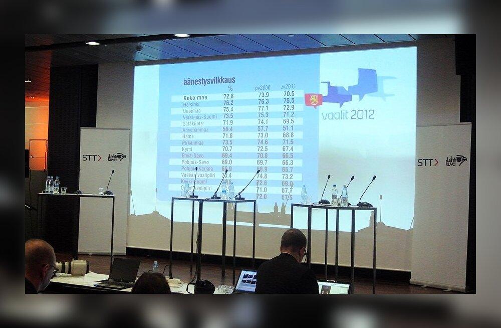 Niinistö sai valimistel kokku 1,13 miljonit häält