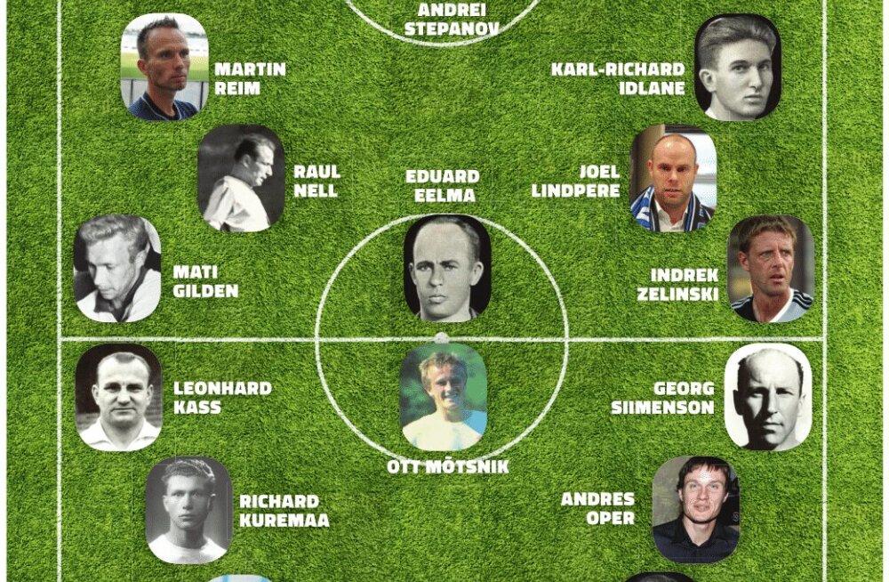 Eesti kõigi aegade jalgpallikoondis: A- ja B-rivistus