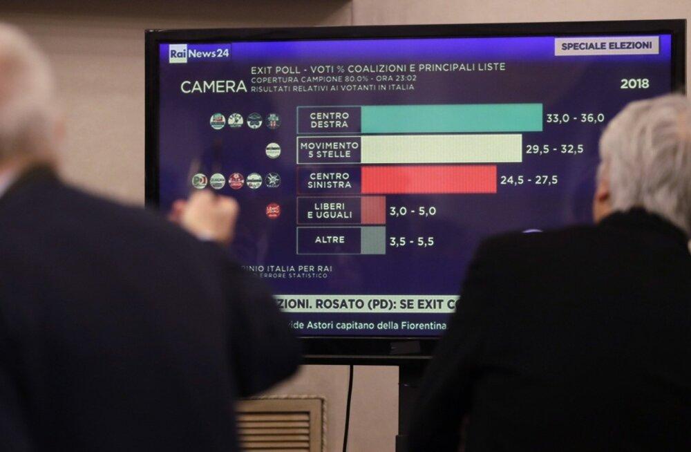 Itaalia parlamendivalimistel olid edukad parempoolsed ja populistid, valitsuse moodustamine on keeruline