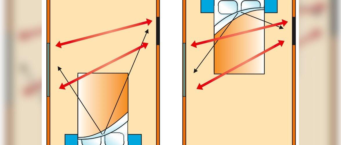 FENG SHUI │ Turvatunne sinu ümber — kuidas paigutada magamistuppa voodi