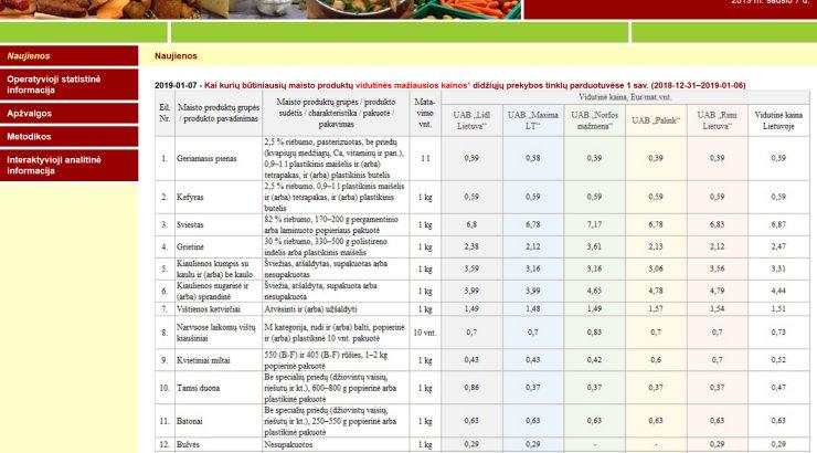 506a270a257 Leedu avaldas internetis viie poeketi peamiste toidukaupade hinnad - Maaleht