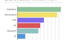 GRAAFIK: Erakondade reitingud: IRL-i toetus langes alla valimiskünnise