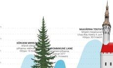 GRAAFIK: kui kõrge tänahommikune Läänemere tormilaine õigupoolest oli?