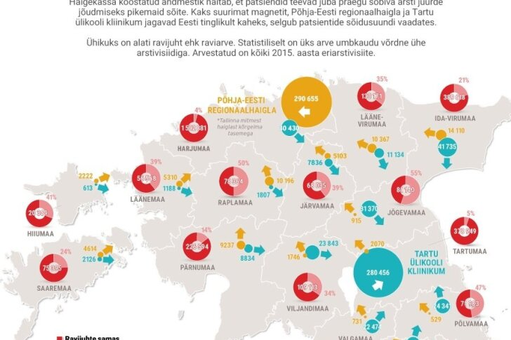 Iga teine arsti juures käik viib Kesk-Eesti elaniku üle maakonna piiri