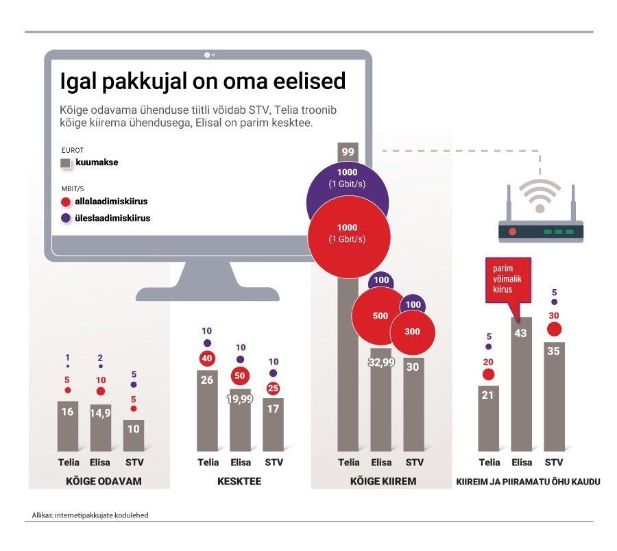 06ae54c71d3 Internetipakettide hinnavõrdlus. Mis hinnaga saab endale koju ...