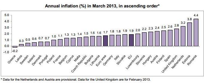 инфляции на 2013 год: