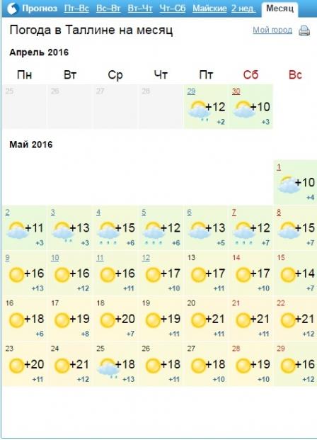 погода таллин на 14 дней или страдай, грязная