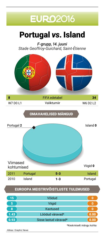 bf1bf5a0cda Kuna Ungari võitis teises sama alagrupi mängus Austriat 2:0, juhivad ka  nemad avavooru järel 3 punktiga F-gruppi. Jalgpalli EM: Portugal - Island
