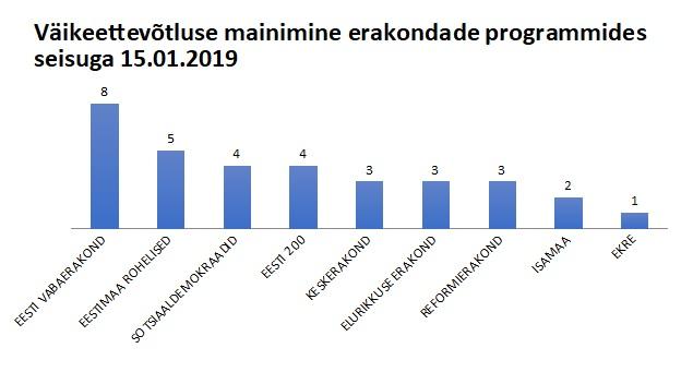 Allikas: erakondade kodulehel olevad valimisprogrammid seisuga 15.01.2019