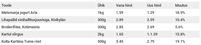 Prismaga samasse S-Gruppi kuuluv S-Market on samuti populaarsete toodetel hindu alandanud.
