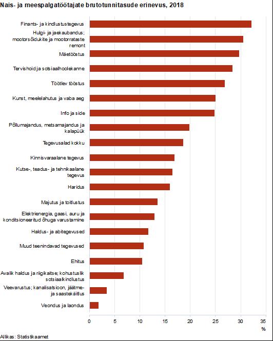 Naiste ja meeste palkade erinevus