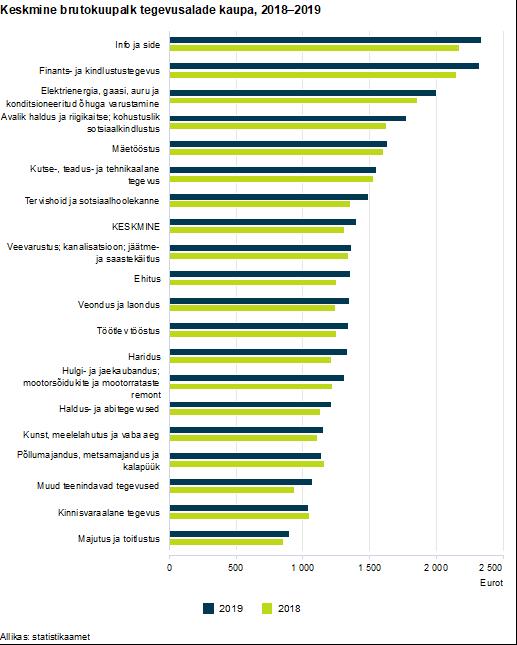 Keskmine brutokuupalk tegevusalade kaupa 2018-2019
