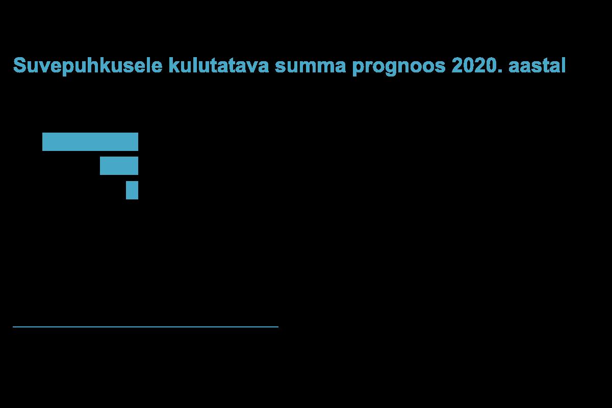 Suvepuhkusele kulutatava summa prognoos 2020