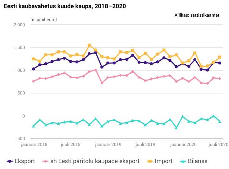 Eesti kaubavahetus 2018-2020